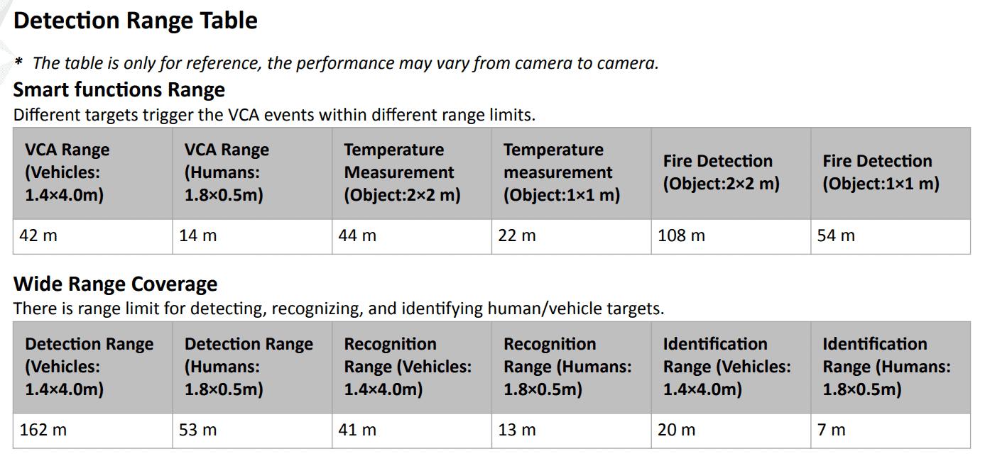 DS-2TD1217-3V1_Range_Table.png