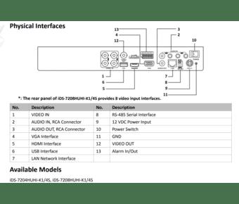 Hikvision IDS-7204HUHI-K1/4S 4 Channel 5MP Acusense Hybrid DVR
