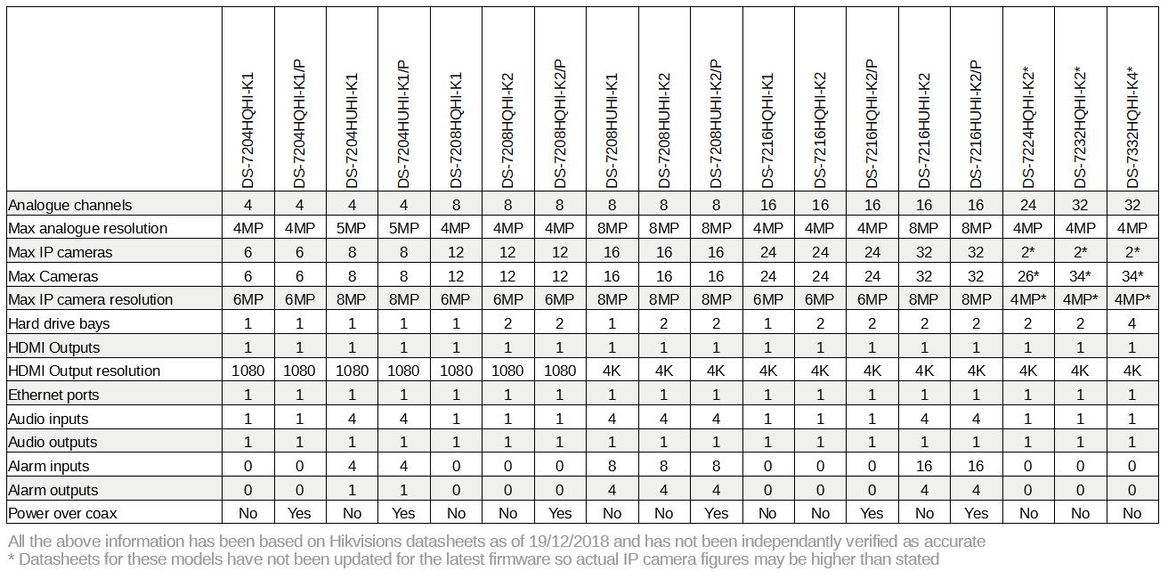 Hikvision-7200-series-comparison-chart-2.PNG