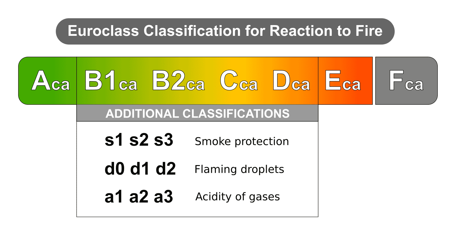 cpr_euroclass_cable_classification.png