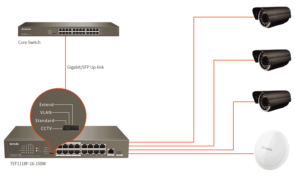 tenda_TEF1118P-16-150W_connections.png