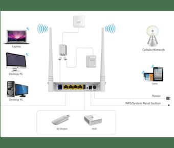 Tenda D303 Wireless N300 ADSL2+/3G Modem Router