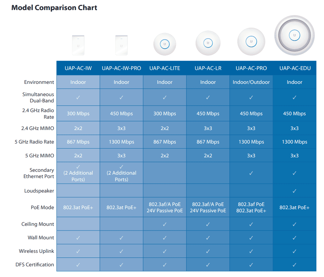 ubiquiti_unify_comparison_chart.PNG