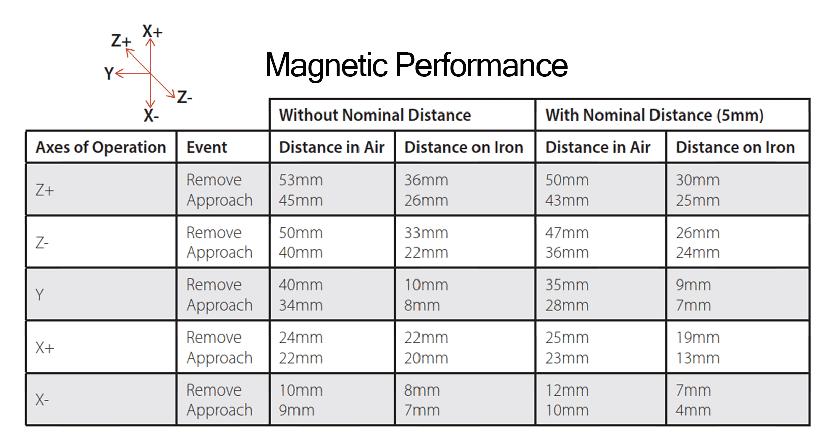 Magnetic_Performance_MCNANO-WE.png