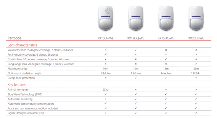 pyronix_kx_wireless_detector_comparison_chart.PNG?scale.width=733
