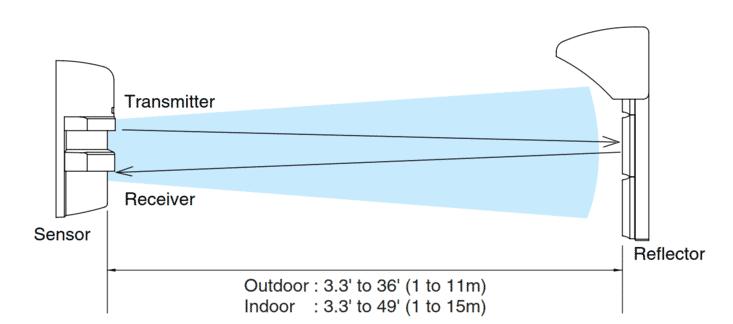 takex-pr-11b-range-diagram.PNG?scale.width=733